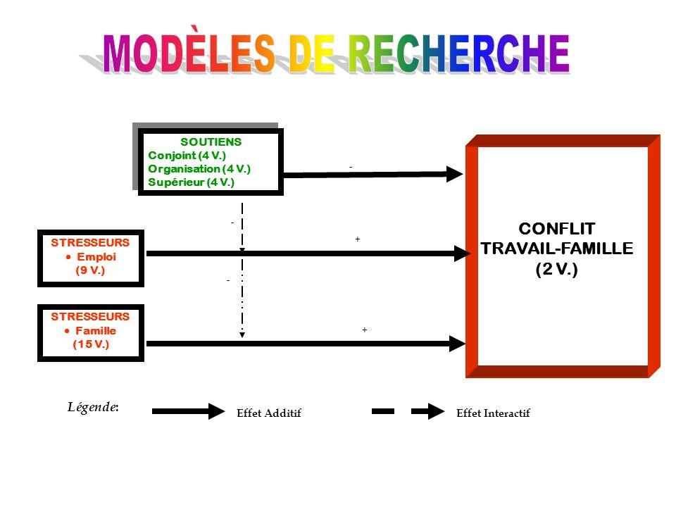 MODÈLES DE RECHERCHE CONFLIT TRAVAIL-FAMILLE (2 V.) Légende: SOUTIENS