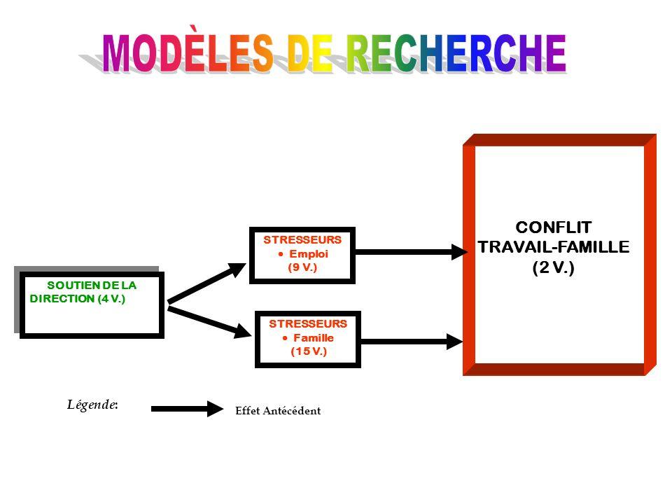 MODÈLES DE RECHERCHE CONFLIT TRAVAIL-FAMILLE (2 V.) Légende: