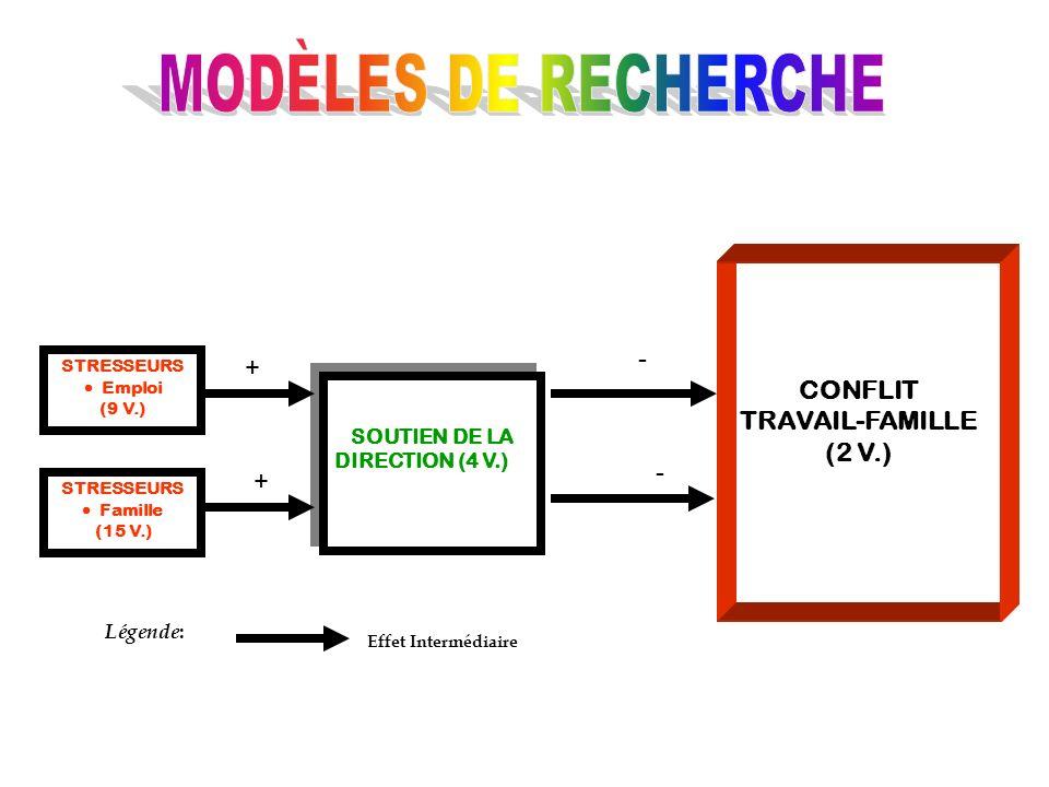 MODÈLES DE RECHERCHE CONFLIT TRAVAIL-FAMILLE - + (2 V.) - +