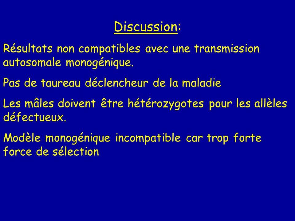 Discussion: Résultats non compatibles avec une transmission autosomale monogénique. Pas de taureau déclencheur de la maladie.