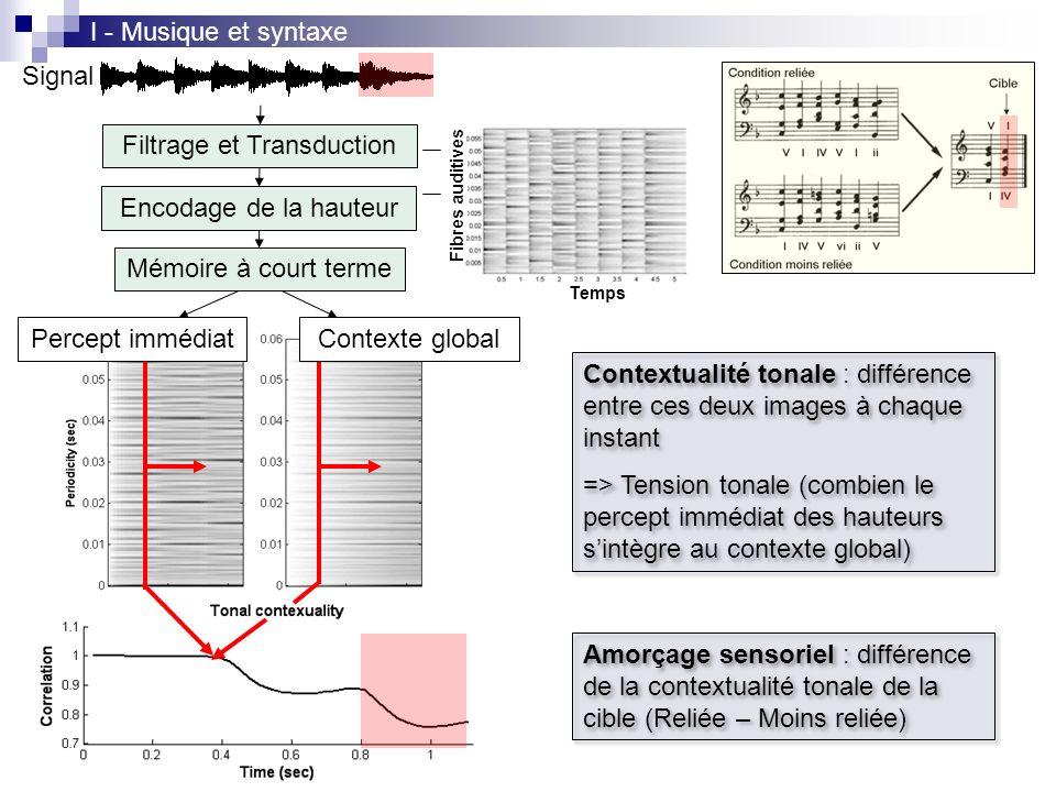 Filtrage et Transduction