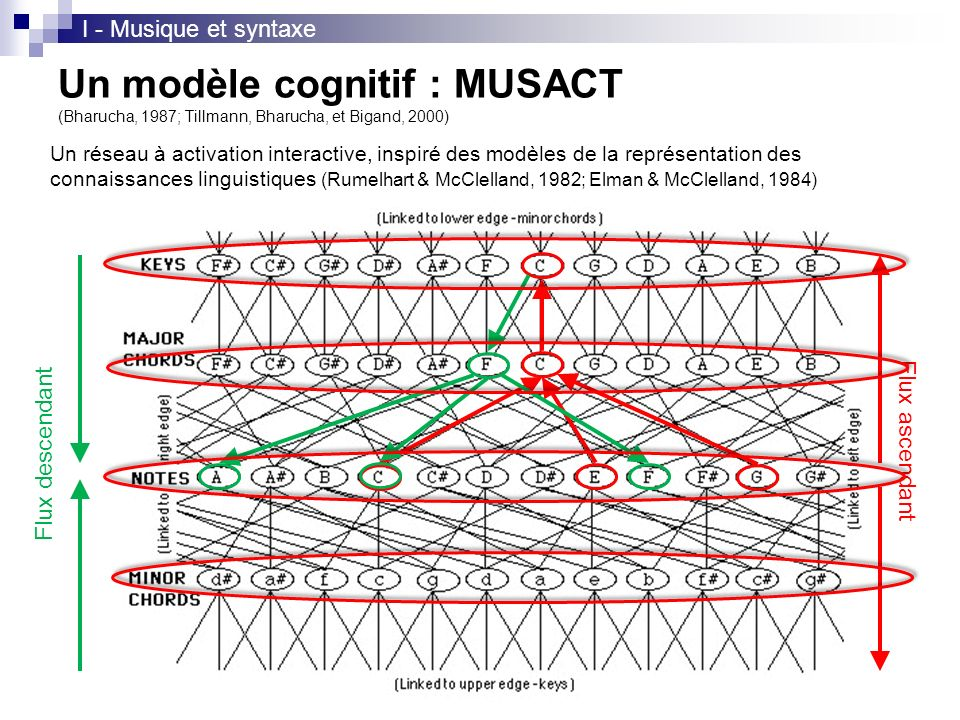 I - Musique et syntaxe Un modèle cognitif : MUSACT (Bharucha, 1987; Tillmann, Bharucha, et Bigand, 2000)