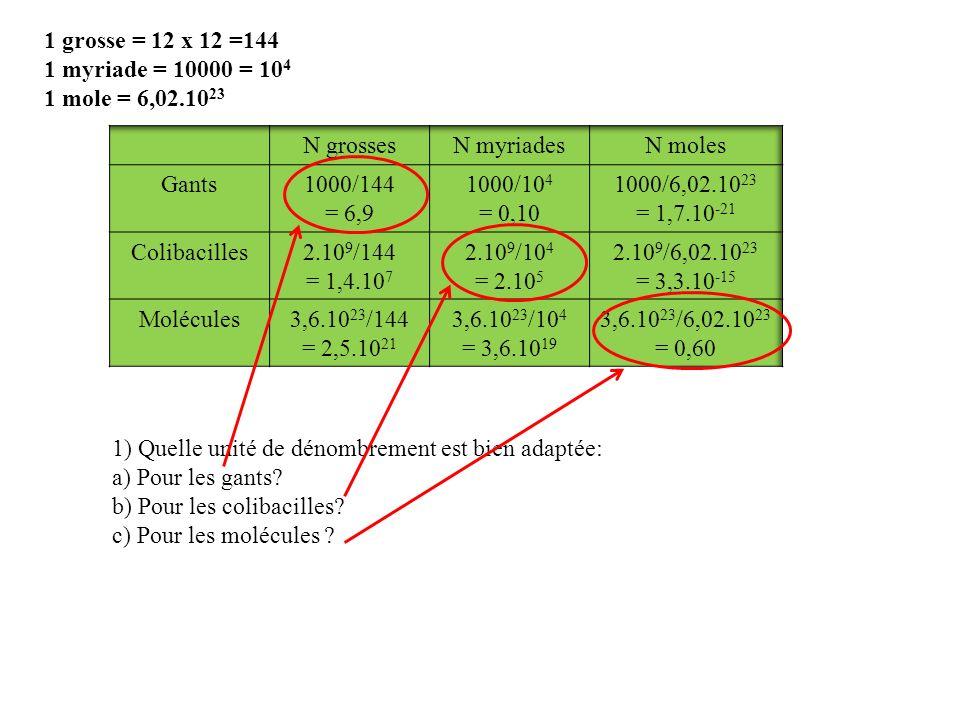 1 grosse = 12 x 12 =144 1 myriade = 10000 = 104. 1 mole = 6,02.1023. N grosses. N myriades. N moles.