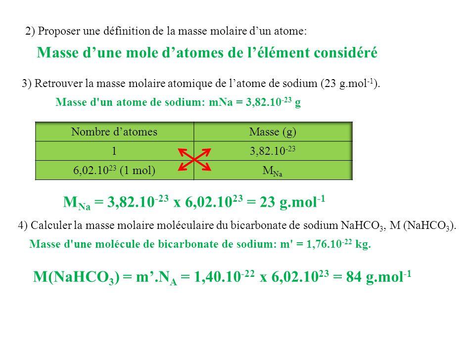 Masse d'une mole d'atomes de l'élément considéré