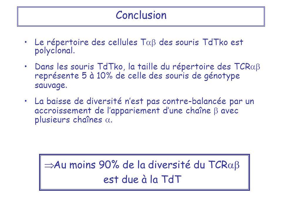 Au moins 90% de la diversité du TCRab