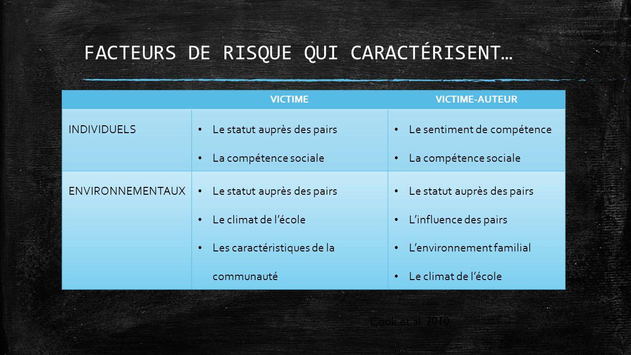 FACTEURS DE RISQUE QUI CARACTÉRISENT…