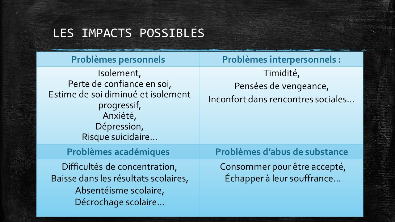LES IMPACTS POSSIBLES Problèmes personnels Problèmes interpersonnels :