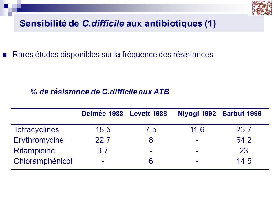 Sensibilité de C.difficile aux antibiotiques (1)