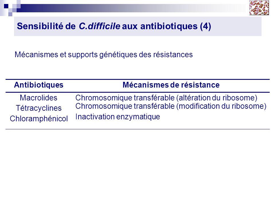 Sensibilité de C.difficile aux antibiotiques (4)