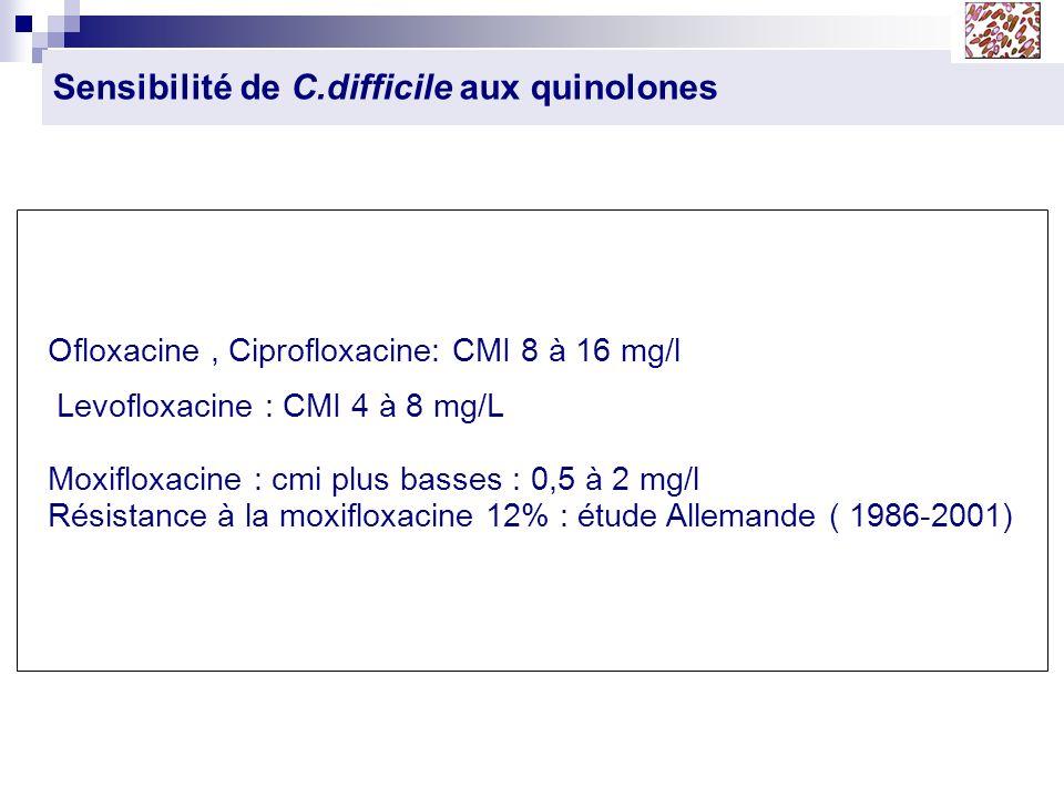 Sensibilité de C.difficile aux quinolones