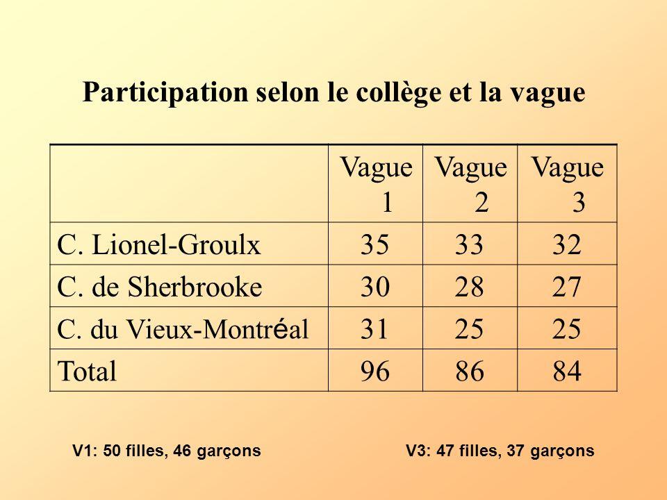Participation selon le collège et la vague