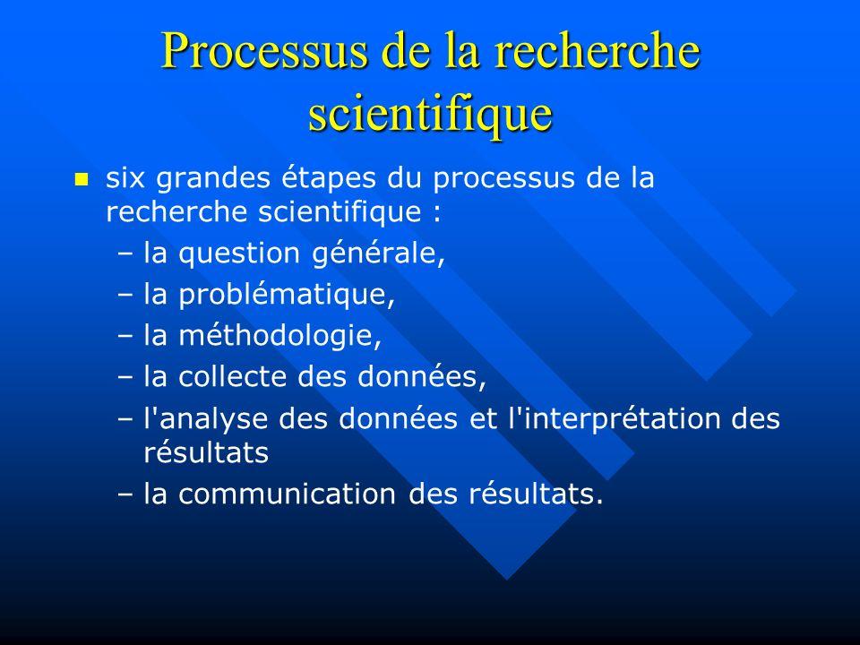 Processus de la recherche scientifique