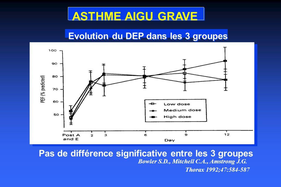 ASTHME AIGU GRAVE Evolution du DEP dans les 3 groupes