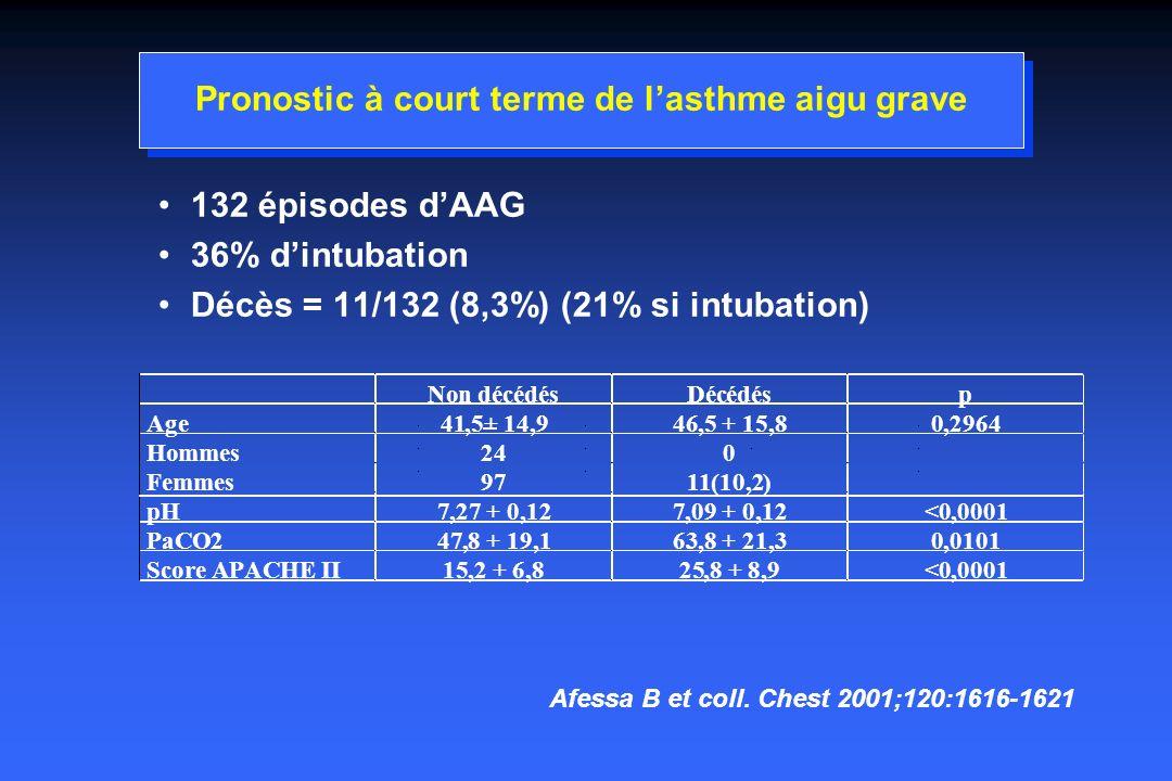 Pronostic à court terme de l'asthme aigu grave