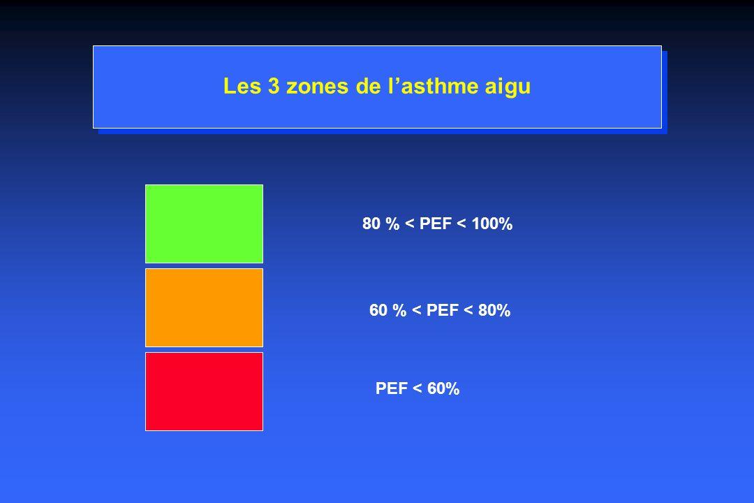 Les 3 zones de l'asthme aigu