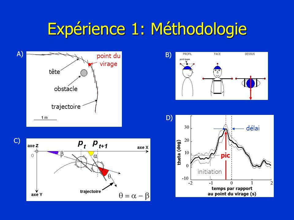 Expérience 1: Méthodologie