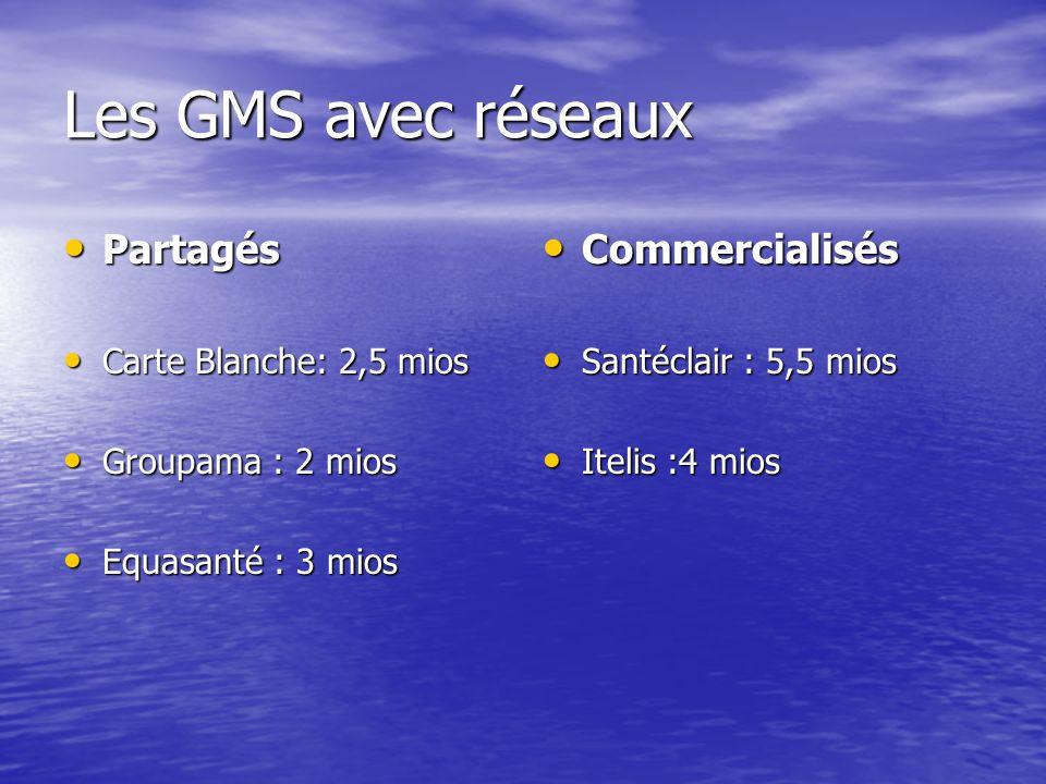 Les GMS avec réseaux Partagés Commercialisés Carte Blanche: 2,5 mios