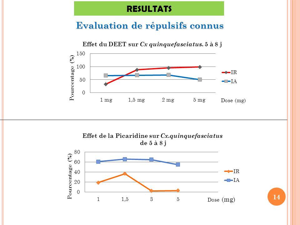 Evaluation de répulsifs connus