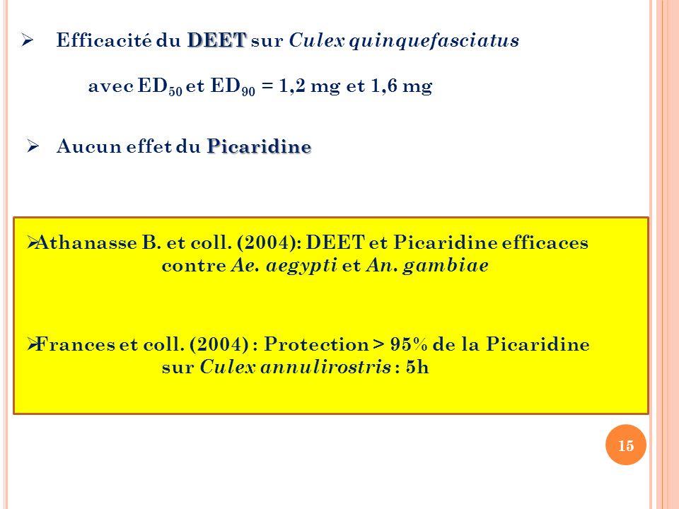 Efficacité du DEET sur Culex quinquefasciatus
