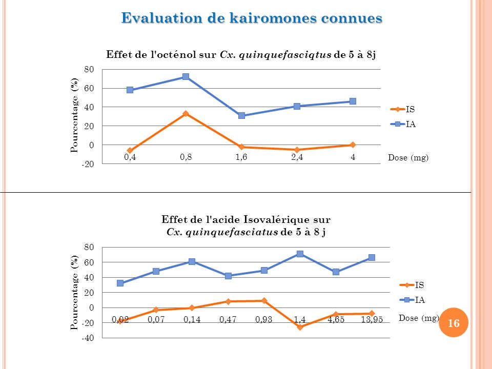 Evaluation de kairomones connues