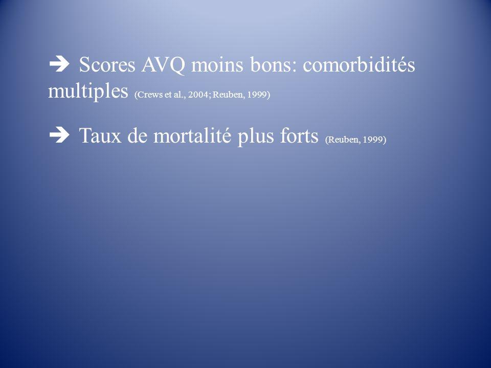  Scores AVQ moins bons: comorbidités multiples (Crews et al