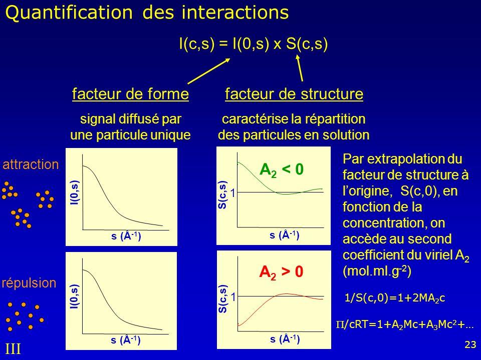 Quantification des interactions