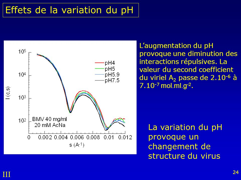 Effets de la variation du pH
