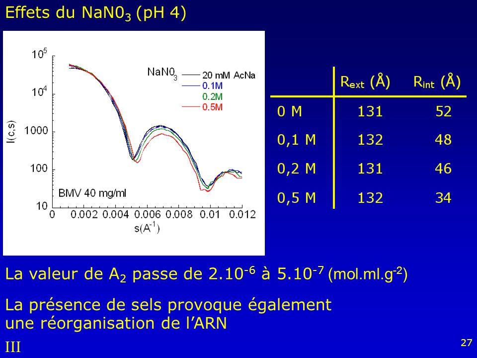 Effets du NaN03 (pH 4) La valeur de A2 passe de 2.10-6 à 5.10-7 (mol.ml.g-2) La présence de sels provoque également une réorganisation de l'ARN.