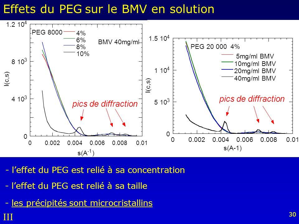 Effets du PEG sur le BMV en solution