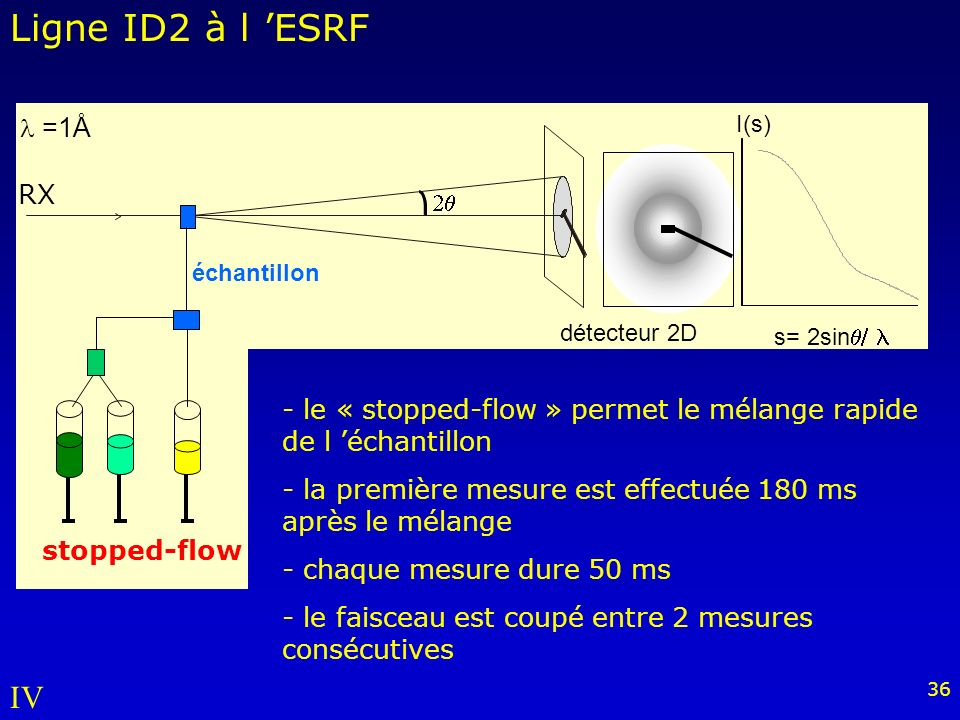 Ligne ID2 à l 'ESRF IV l =1Å RX