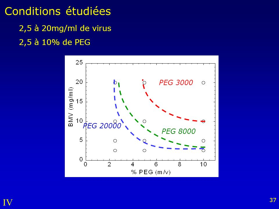 Conditions étudiées IV 2,5 à 20mg/ml de virus 2,5 à 10% de PEG