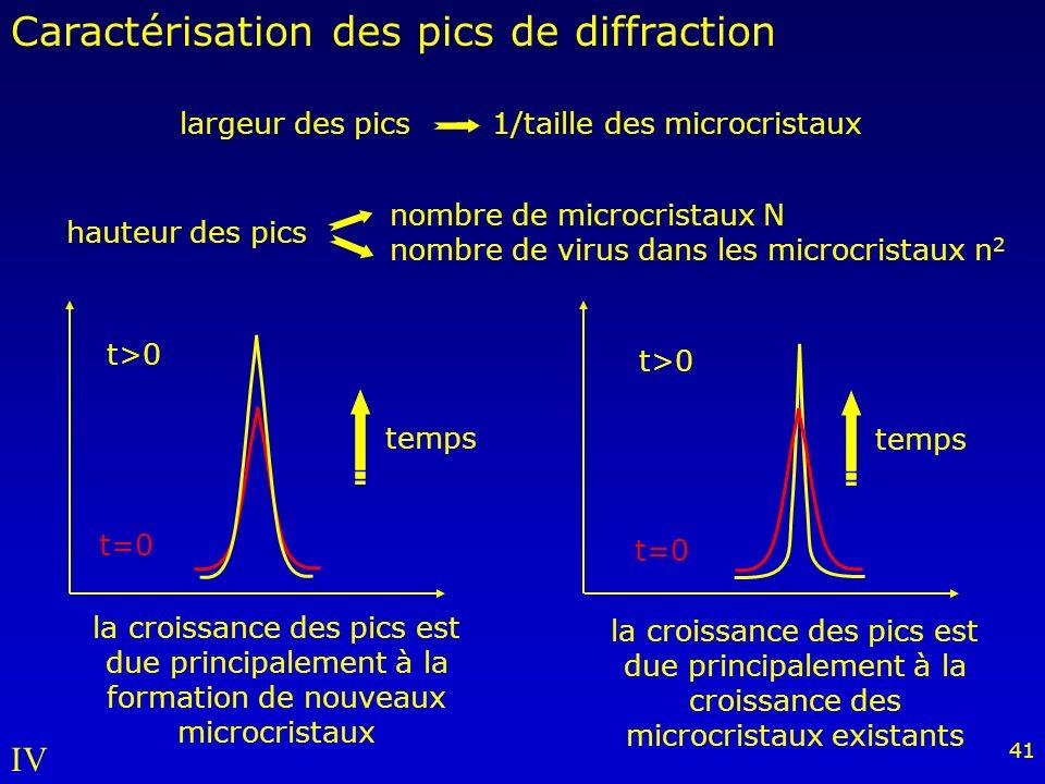 Caractérisation des pics de diffraction