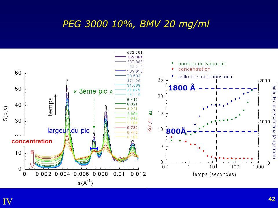 PEG 3000 10%, BMV 20 mg/ml IV 1800 Å « 3ème pic » largeur du pic 800Å
