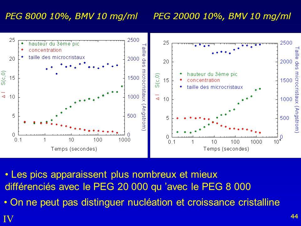 On ne peut pas distinguer nucléation et croissance cristalline