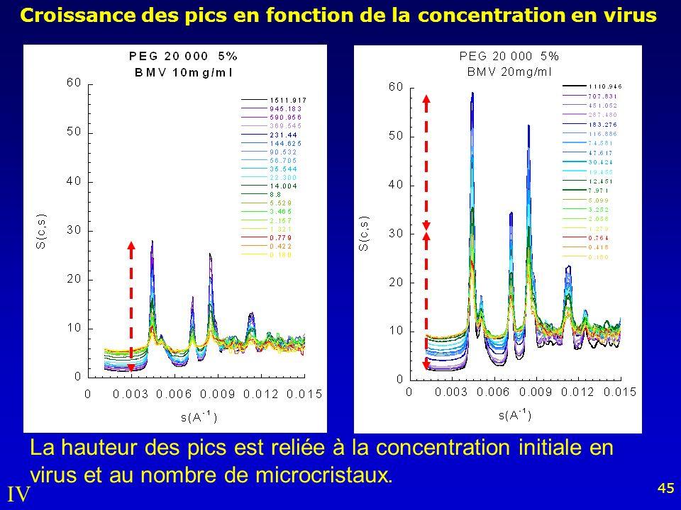Croissance des pics en fonction de la concentration en virus