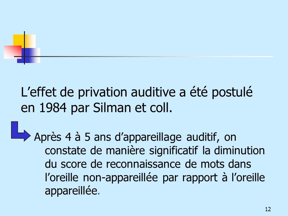 L'effet de privation auditive a été postulé en 1984 par Silman et coll.