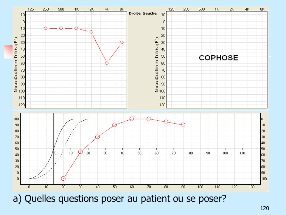 a) Quelles questions poser au patient ou se poser
