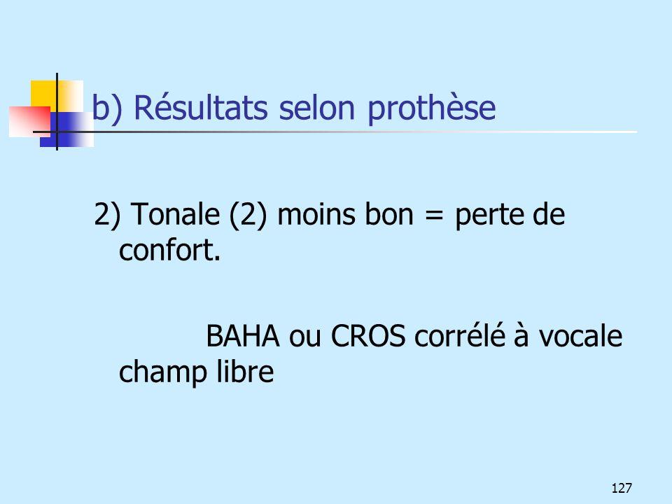 b) Résultats selon prothèse