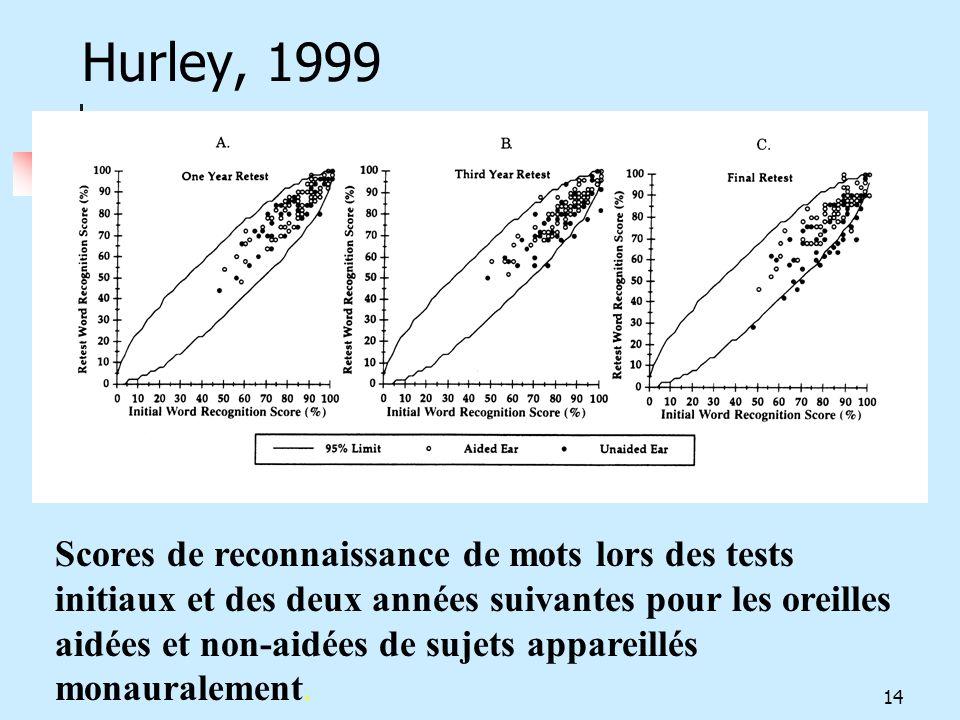 Hurley, 1999