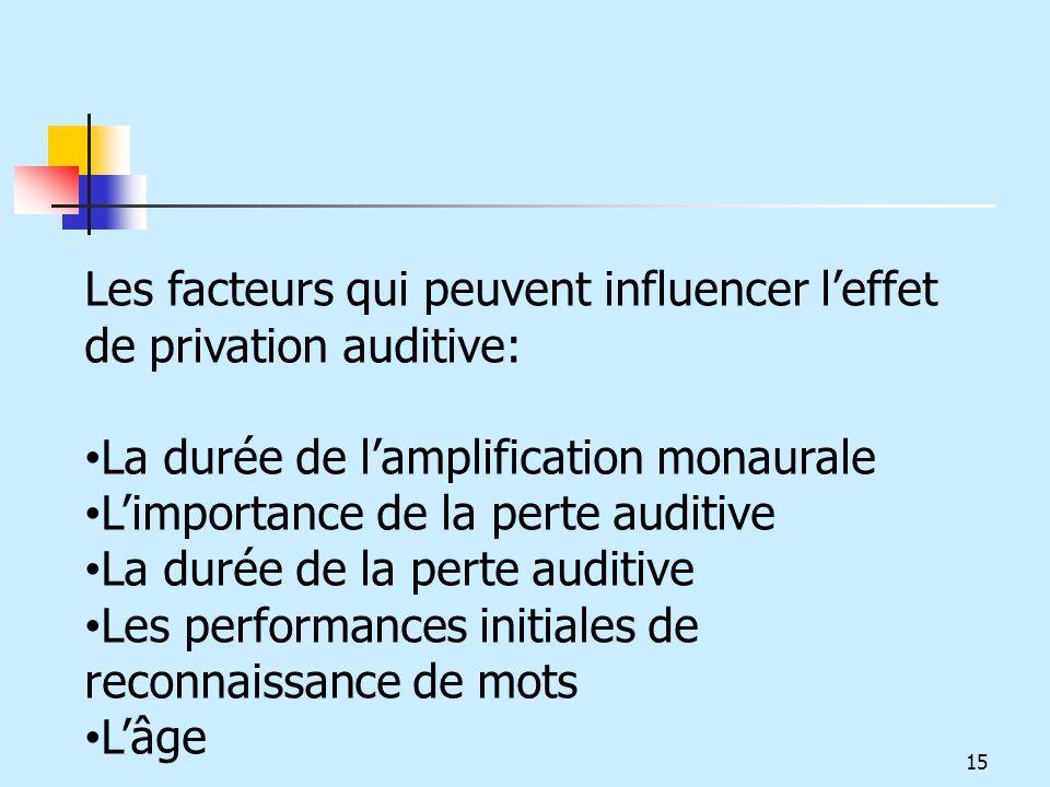 Les facteurs qui peuvent influencer l'effet de privation auditive: