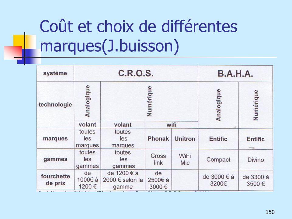 Coût et choix de différentes marques(J.buisson)