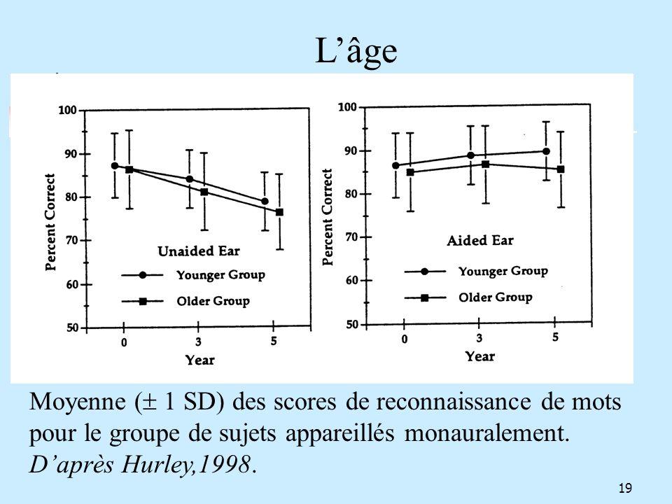 L'âge Moyenne ( 1 SD) des scores de reconnaissance de mots pour le groupe de sujets appareillés monauralement.