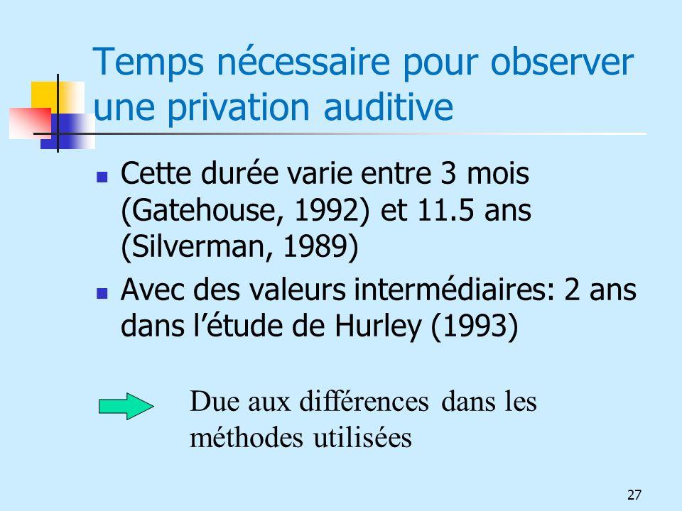 Temps nécessaire pour observer une privation auditive