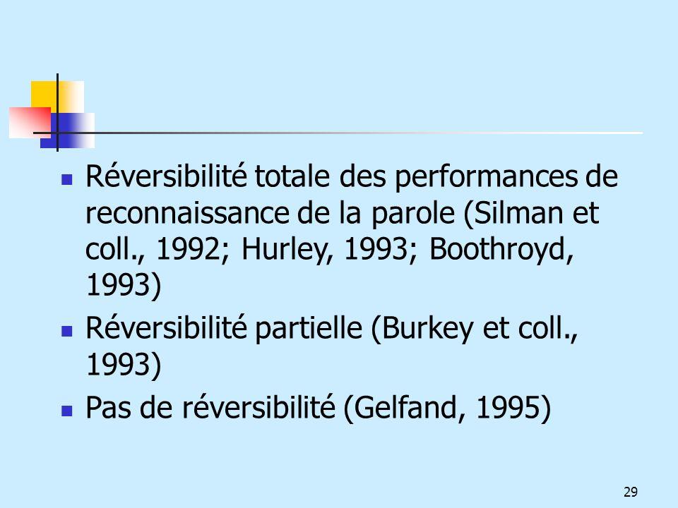 Réversibilité totale des performances de reconnaissance de la parole (Silman et coll., 1992; Hurley, 1993; Boothroyd, 1993)