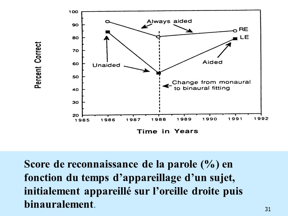 Score de reconnaissance de la parole (%) en fonction du temps d'appareillage d'un sujet, initialement appareillé sur l'oreille droite puis binauralement.