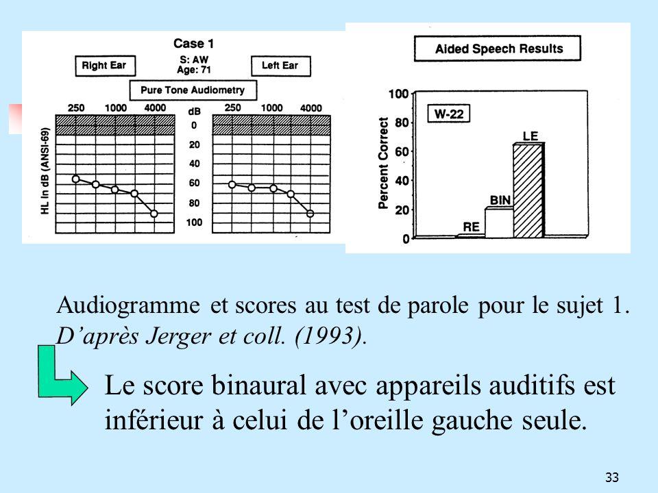 Audiogramme et scores au test de parole pour le sujet 1.