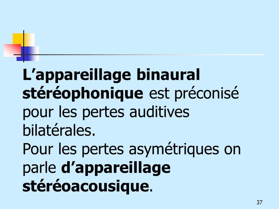 L'appareillage binaural stéréophonique est préconisé pour les pertes auditives bilatérales.