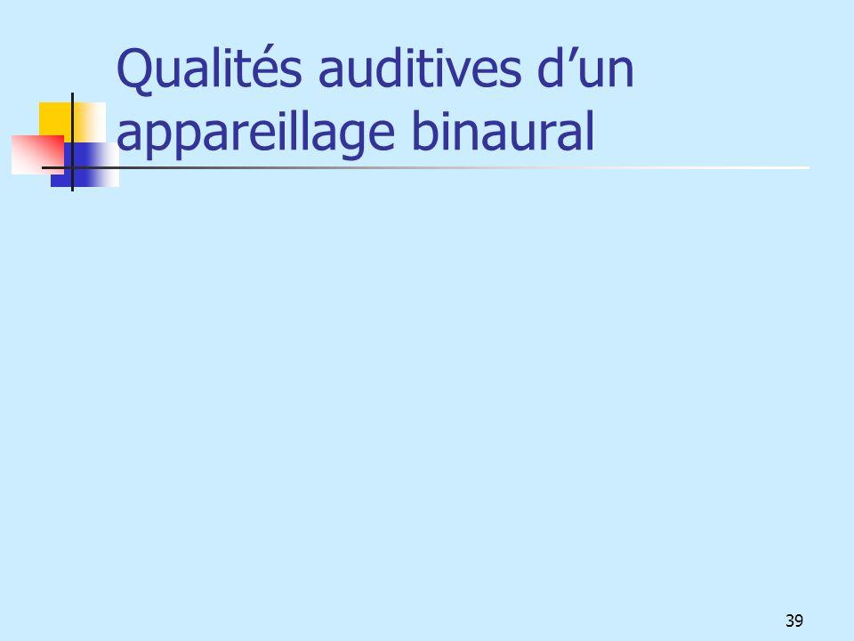 Qualités auditives d'un appareillage binaural