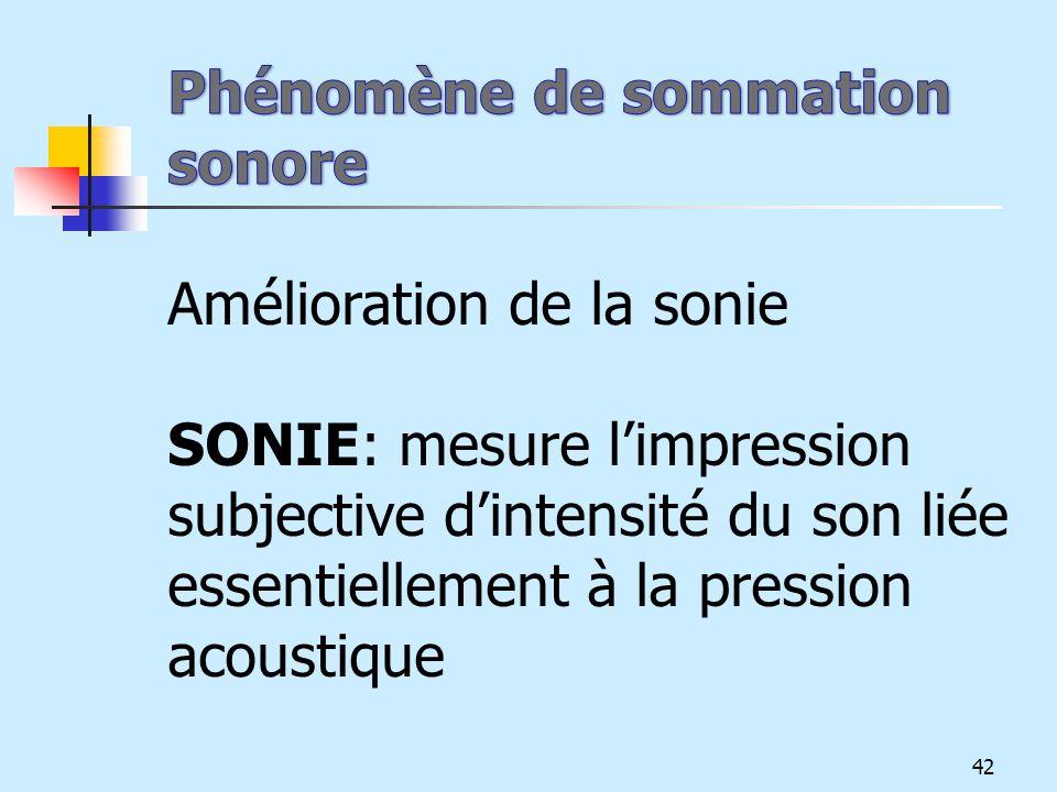 Phénomène de sommation sonore