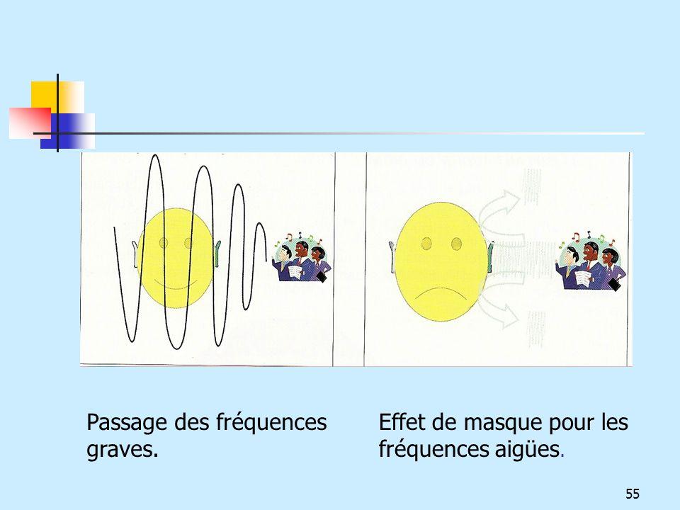 Passage des fréquences graves.